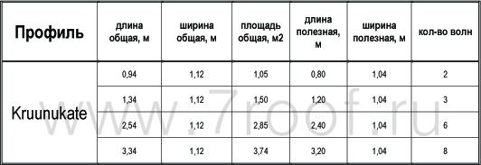 Размеры профиля Kruunukate Poimukate