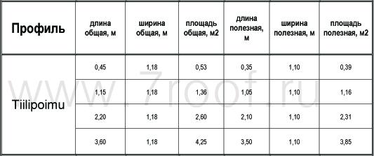 Размеры профиля Tiilipoimu Poimukate