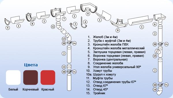 Схема расположения элемнтов водосточной системы Murol
