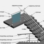 Схема ограждения из нержавеющей стали