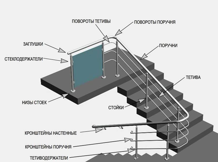 Установка перил из нержавеющей стали